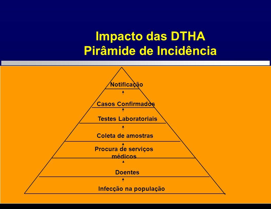 Impacto das DTHA Pirâmide de Incidência Infecção na população Doentes Procura de serviços médicos Coleta de amostras Casos Confirmados Notificação Tes