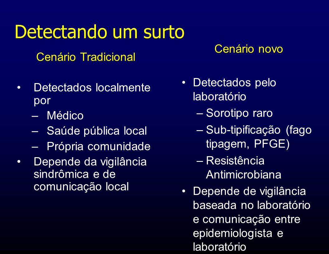 Cenário Tradicional Detectados localmente por –Médico –Saúde pública local –Própria comunidade Depende da vigilância sindrômica e de comunicação local