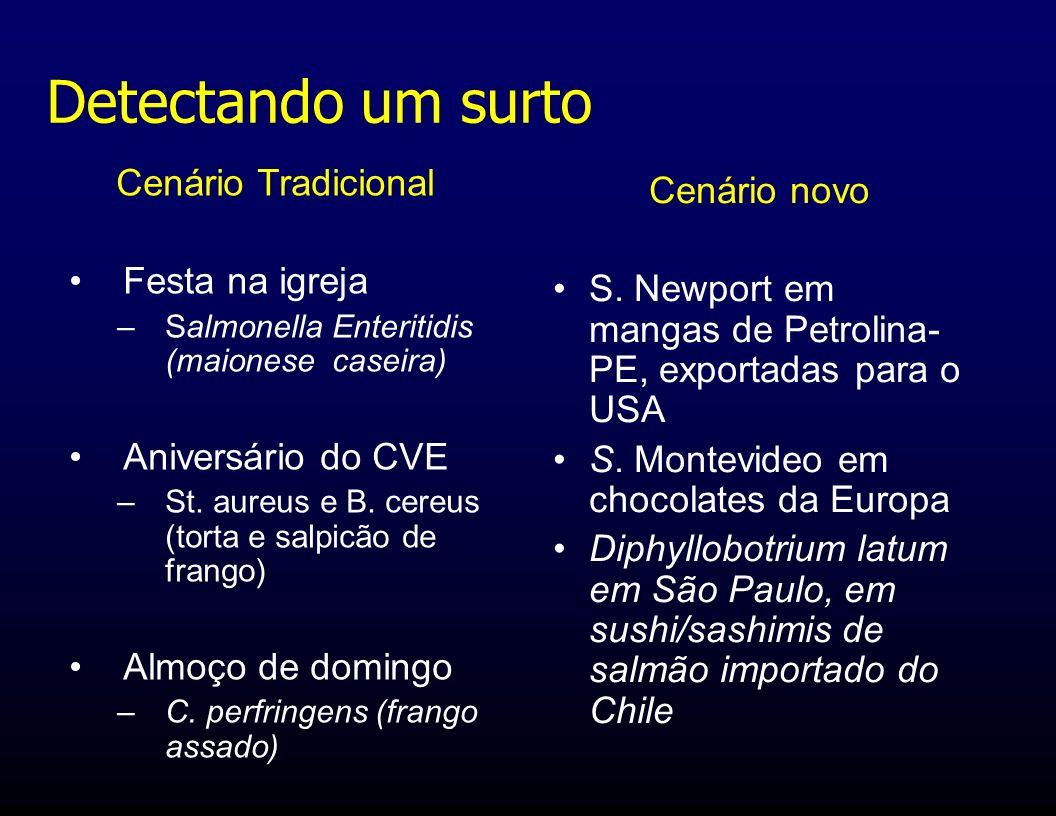 Cenário Tradicional Festa na igreja –Salmonella Enteritidis (maionese caseira) Aniversário do CVE –St. aureus e B. cereus (torta e salpicão de frango)