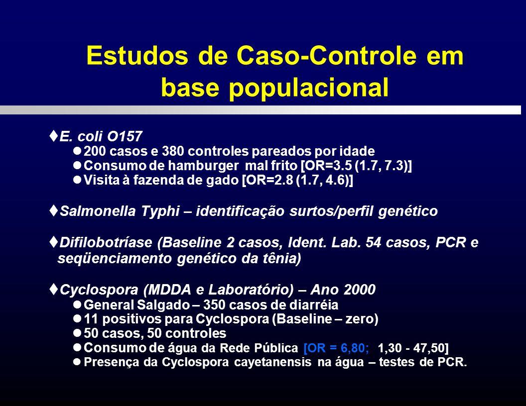 E. coli O157 200 casos e 380 controles pareados por idade Consumo de hamburger mal frito [OR=3.5 (1.7, 7.3)] Visita à fazenda de gado [OR=2.8 (1.7, 4.