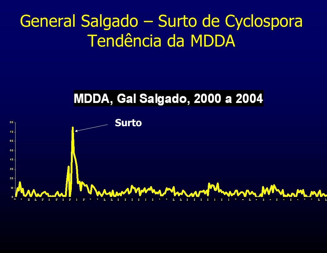 General Salgado – Surto de Cyclospora Tendência da MDDA Surto