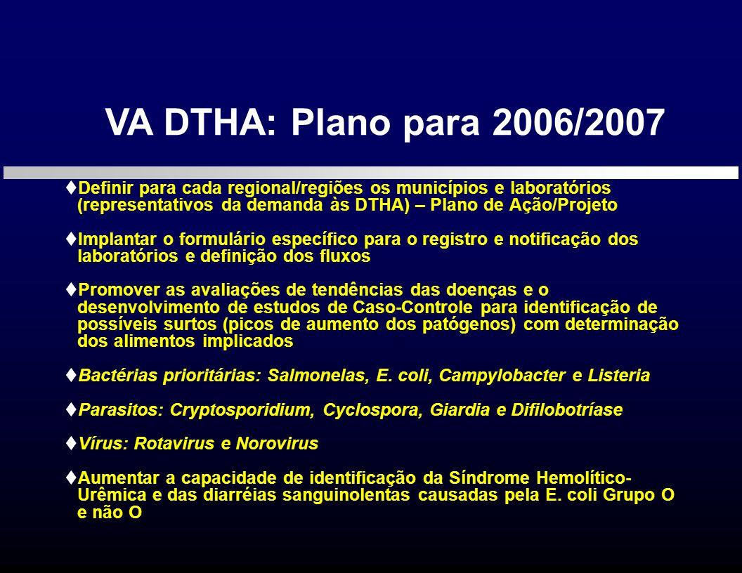 Definir para cada regional/regiões os municípios e laboratórios (representativos da demanda às DTHA) – Plano de Ação/Projeto Implantar o formulário es