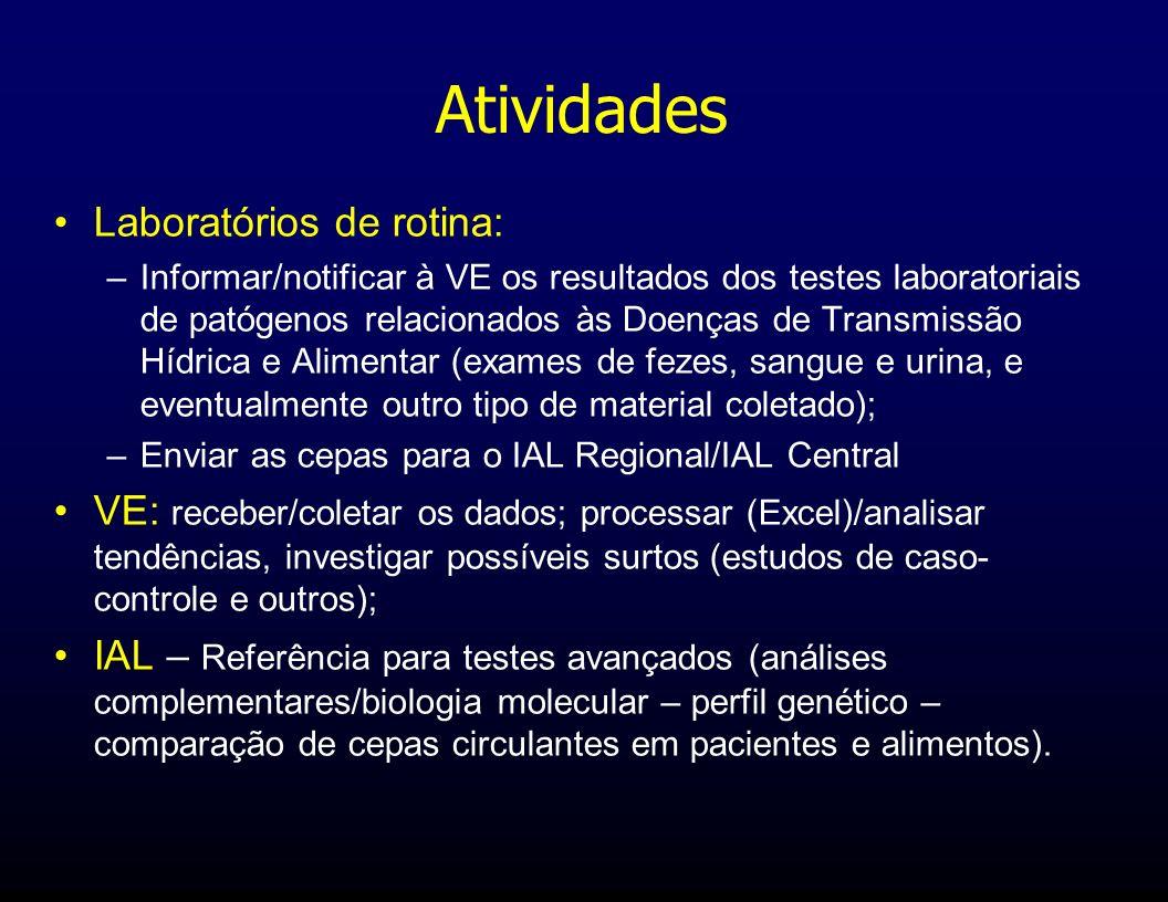 Atividades Laboratórios de rotina: –Informar/notificar à VE os resultados dos testes laboratoriais de patógenos relacionados às Doenças de Transmissão