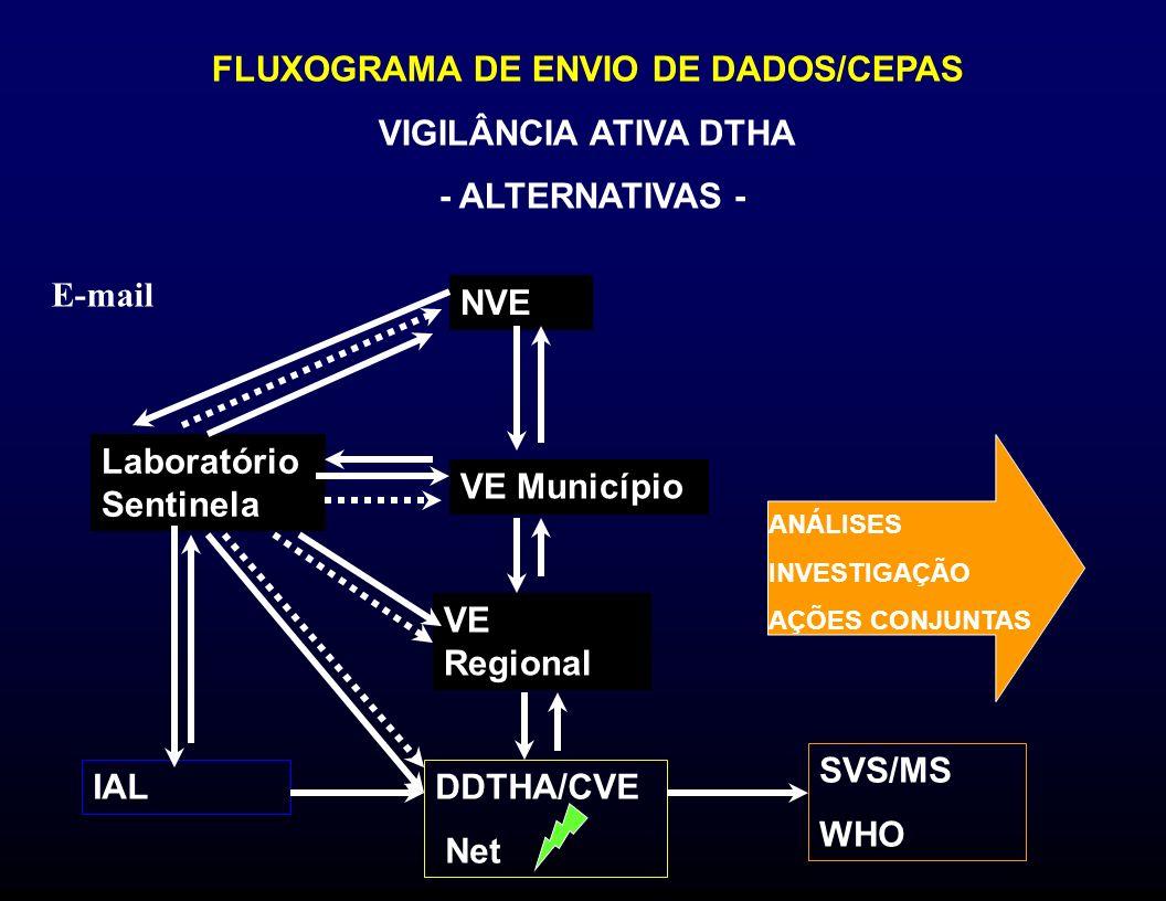 FLUXOGRAMA DE ENVIO DE DADOS/CEPAS VIGILÂNCIA ATIVA DTHA - ALTERNATIVAS - Laboratório Sentinela NVE VE Município VE Regional DDTHA/CVE Net IAL ANÁLISE