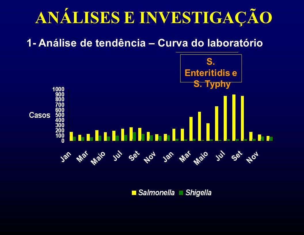 ANÁLISES E INVESTIGAÇÃO 1- Análise de tendência – Curva do laboratório S. Enteritidis e S. Typhy