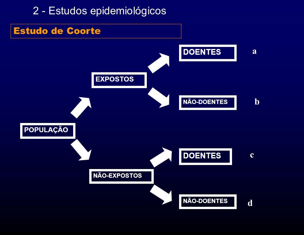 2 - Estudos epidemiológicos POPULAÇÃO EXPOSTOS NÃO-EXPOSTOS DOENTES NÃO-DOENTES a b c d Estudo de Coorte