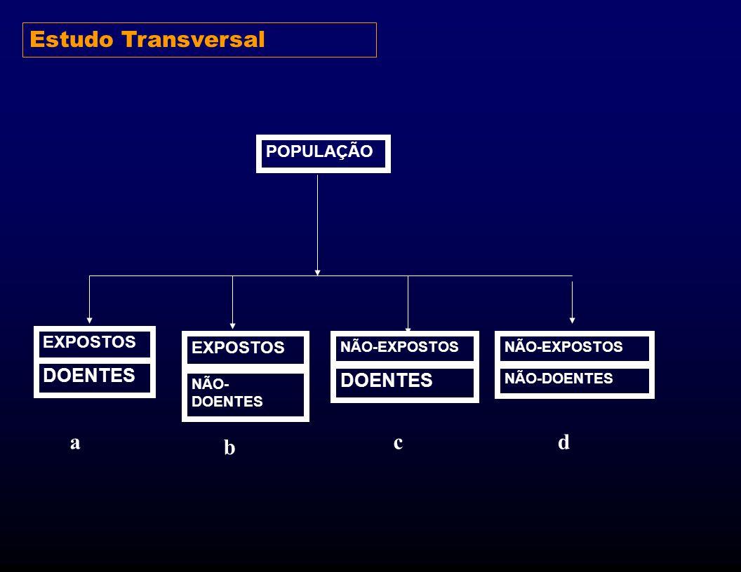POPULAÇÃO EXPOSTOS DOENTES EXPOSTOS NÃO- DOENTES NÃO-EXPOSTOS DOENTES NÃO-DOENTES a b cd Estudo Transversal
