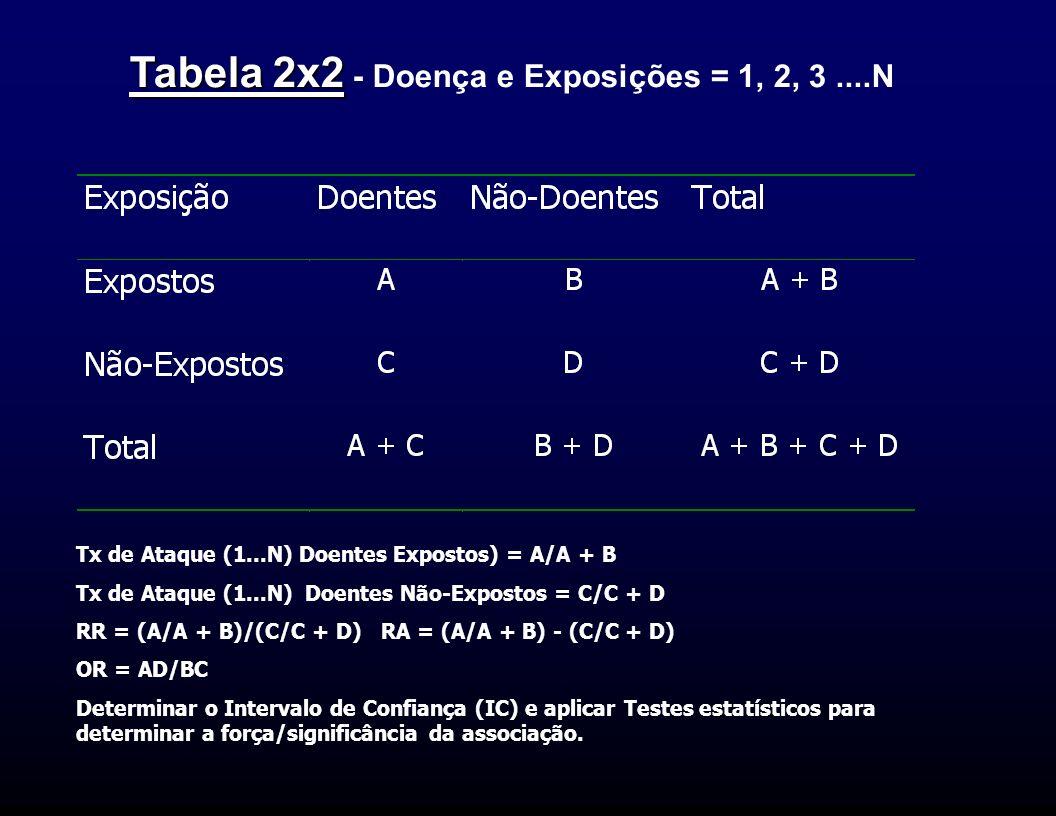 Tabela 2x2 Tabela 2x2 - Doença e Exposições = 1, 2, 3....N Tx de Ataque (1...N) Doentes Expostos) = A/A + B Tx de Ataque (1...N) Doentes Não-Expostos