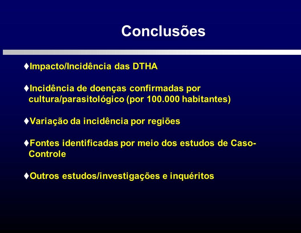 Impacto/Incidência das DTHA Incidência de doenças confirmadas por cultura/parasitológico (por 100.000 habitantes) Variação da incidência por regiões F