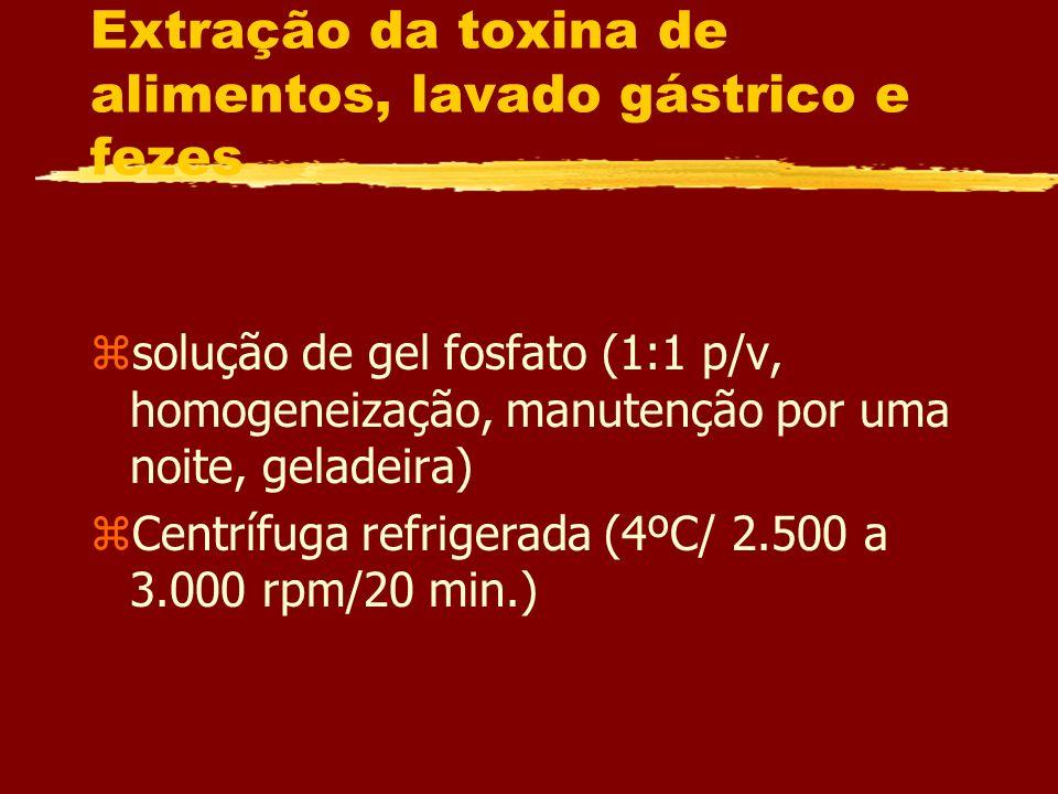Extração da toxina de alimentos, lavado gástrico e fezes zsolução de gel fosfato (1:1 p/v, homogeneização, manutenção por uma noite, geladeira) zCentr