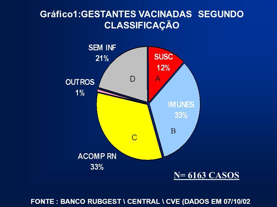 Gráfico1:GESTANTES VACINADAS SEGUNDO CLASSIFICAÇÃO FONTE : BANCO RUBGEST \ CENTRAL \ CVE (DADOS EM 07/10/02 N= 6163 CASOS A B C D