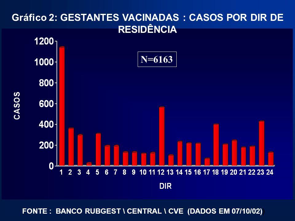 Gráfico 2: GESTANTES VACINADAS : CASOS POR DIR DE RESIDÊNCIA FONTE : BANCO RUBGEST \ CENTRAL \ CVE (DADOS EM 07/10/02)) N=6163