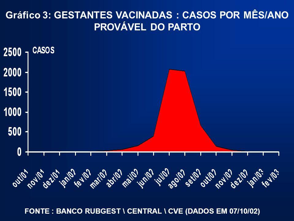 Gráfico 3: GESTANTES VACINADAS : CASOS POR MÊS/ANO PROVÁVEL DO PARTO FONTE : BANCO RUBGEST \ CENTRAL \ CVE (DADOS EM 07/10/02)