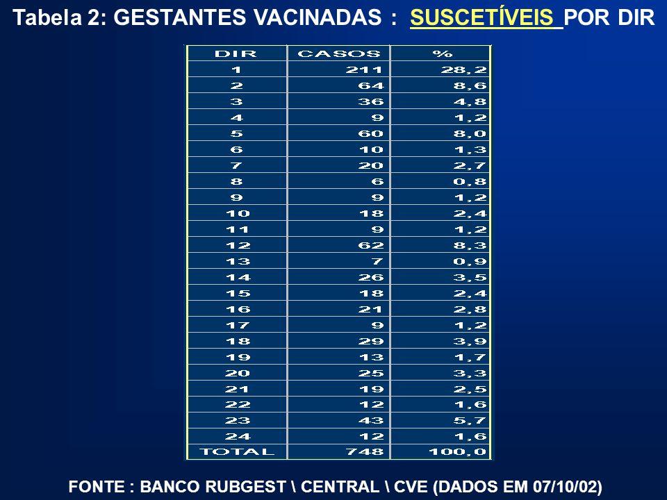 Tabela 2: GESTANTES VACINADAS : SUSCETÍVEIS POR DIR FONTE : BANCO RUBGEST \ CENTRAL \ CVE (DADOS EM 07/10/02)