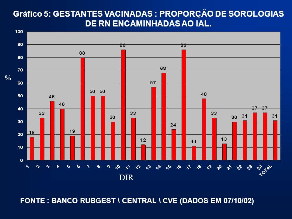 Gráfico 5: GESTANTES VACINADAS : PROPORÇÃO DE SOROLOGIAS DE RN ENCAMINHADAS AO IAL. FONTE : BANCO RUBGEST \ CENTRAL \ CVE (DADOS EM 07/10/02) % DIR