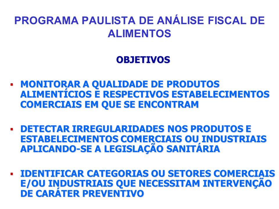 PROGRAMA PAULISTA DE ANÁLISE FISCAL DE ALIMENTOS OBJETIVOS MONITORAR A QUALIDADE DE PRODUTOS ALIMENTÍCIOS E RESPECTIVOS ESTABELECIMENTOS COMERCIAIS EM