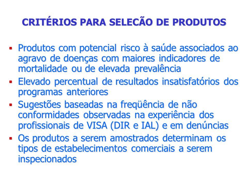 CRITÉRIOS PARA SELECÃO DE PRODUTOS Produtos com potencial risco à saúde associados ao agravo de doenças com maiores indicadores de mortalidade ou de e