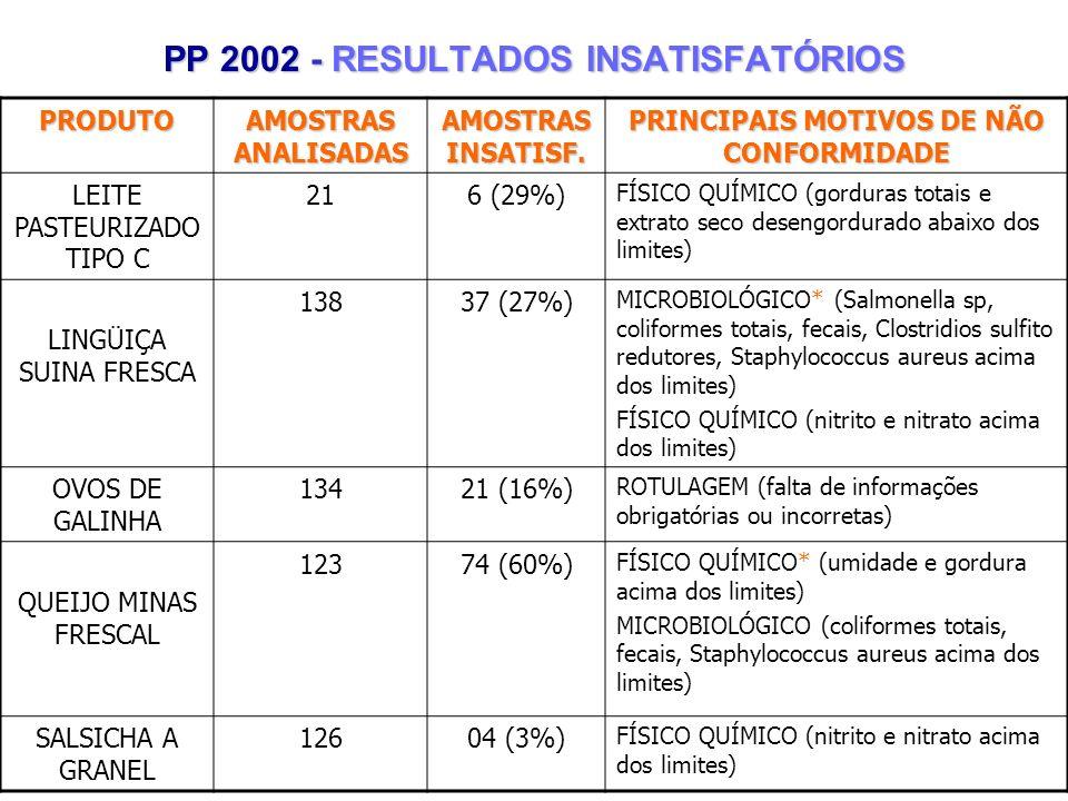 PP 2002 - RESULTADOS INSATISFATÓRIOS PRODUTO AMOSTRAS ANALISADAS AMOSTRAS INSATISF. PRINCIPAIS MOTIVOS DE NÃO CONFORMIDADE LEITE PASTEURIZADO TIPO C 2