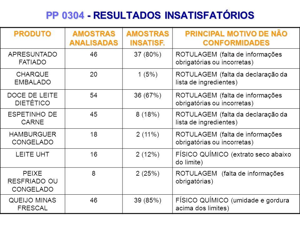 PP 0304 - RESULTADOS INSATISFATÓRIOS PRODUTO AMOSTRAS ANALISADAS AMOSTRAS INSATISF. PRINCIPAL MOTIVO DE NÃO CONFORMIDADES APRESUNTADO FATIADO 4637 (80