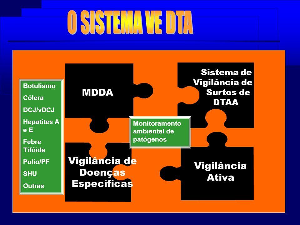 Sistema de Vigilância de Surtos de DTAA MDDA Vigilância Ativa Vigilância de Doenças Específicas Monitoramento ambiental de patógenos Botulismo Cólera