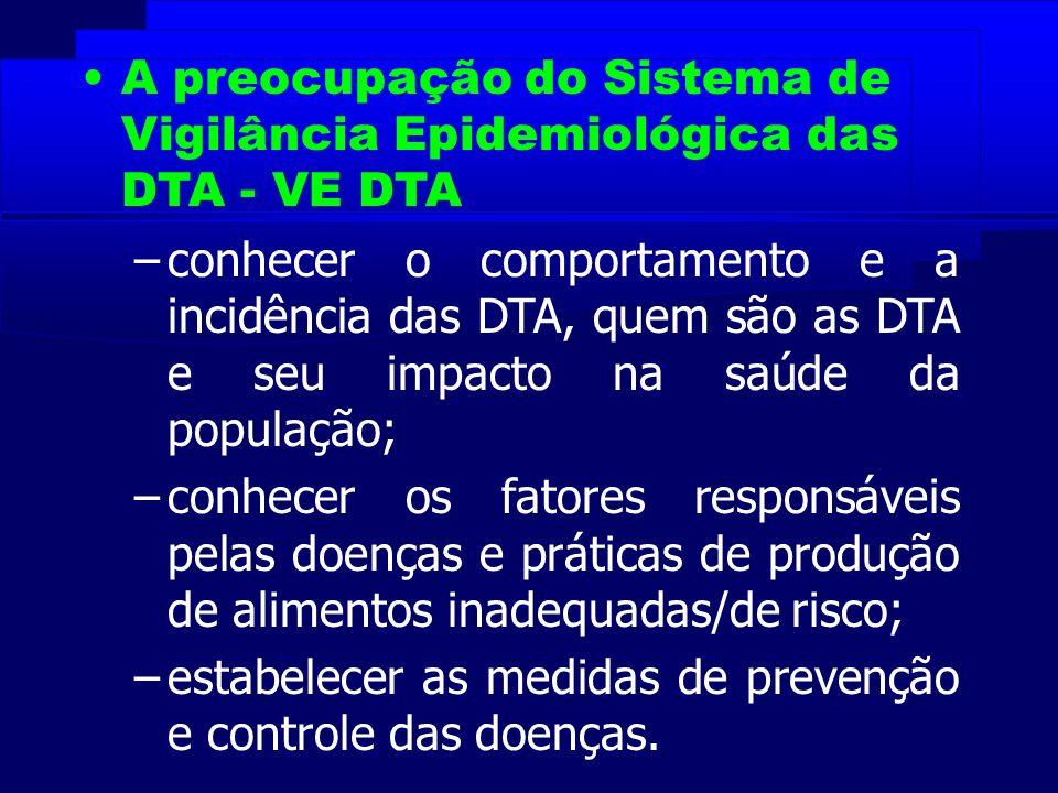 A preocupação do Sistema de Vigilância Epidemiológica das DTA - VE DTA –conhecer o comportamento e a incidência das DTA, quem são as DTA e seu impacto