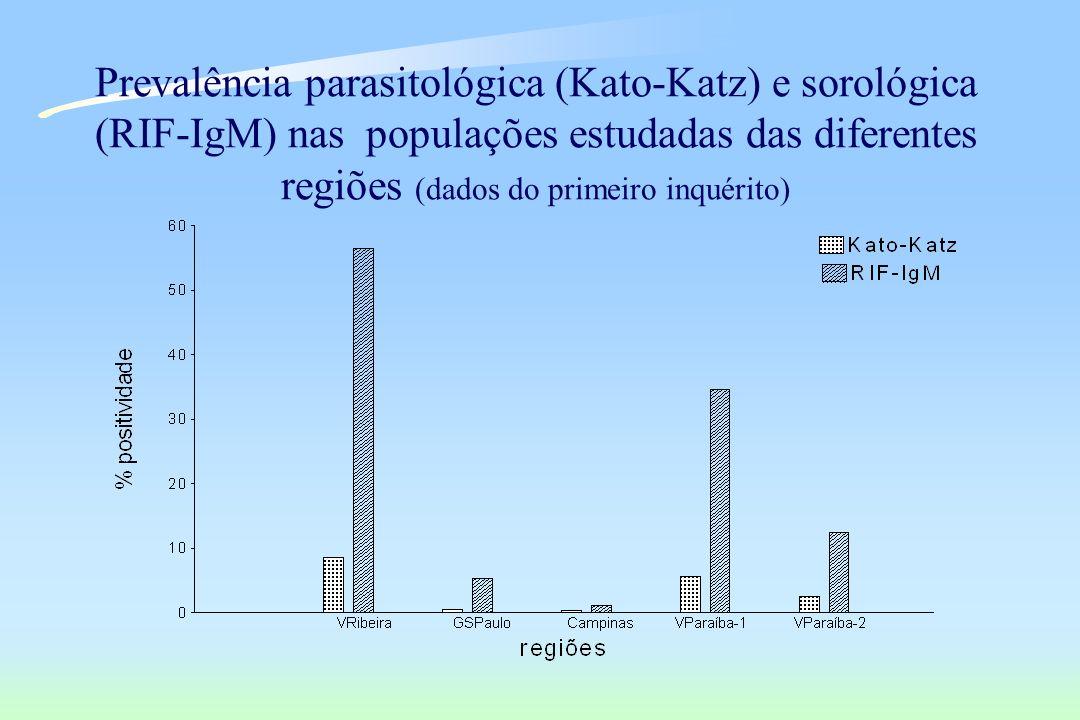 Prevalência parasitológica (Kato-Katz) e sorológica (RIF-IgM) nas populações estudadas das diferentes regiões (dados do primeiro inquérito)