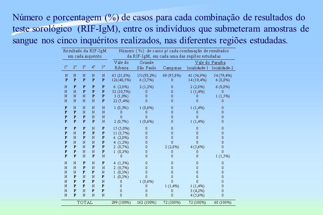 Número e porcentagem (%) de casos para cada combinação de resultados do teste sorológico (RIF-IgM), entre os indivíduos que submeteram amostras de san