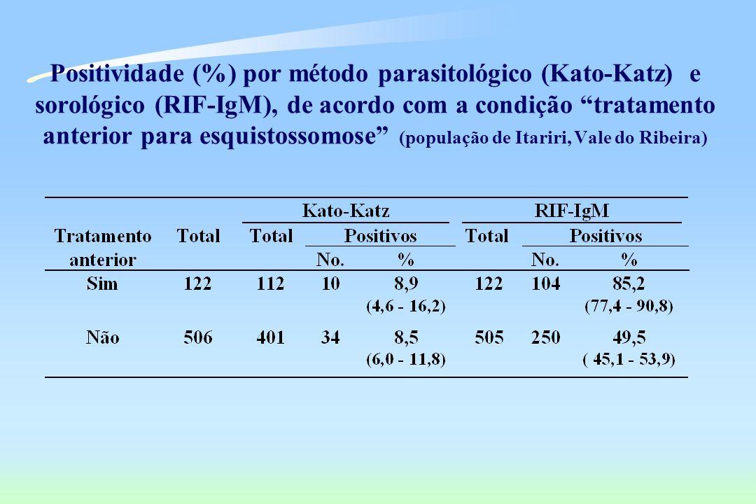 Positividade (%) por método parasitológico (Kato-Katz) e sorológico (RIF-IgM), de acordo com a condição tratamento anterior para esquistossomose (popu