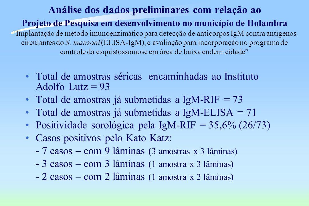 Análise dos dados preliminares com relação ao Projeto de Pesquisa em desenvolvimento no município de Holambra Implantação de método imunoenzimático pa
