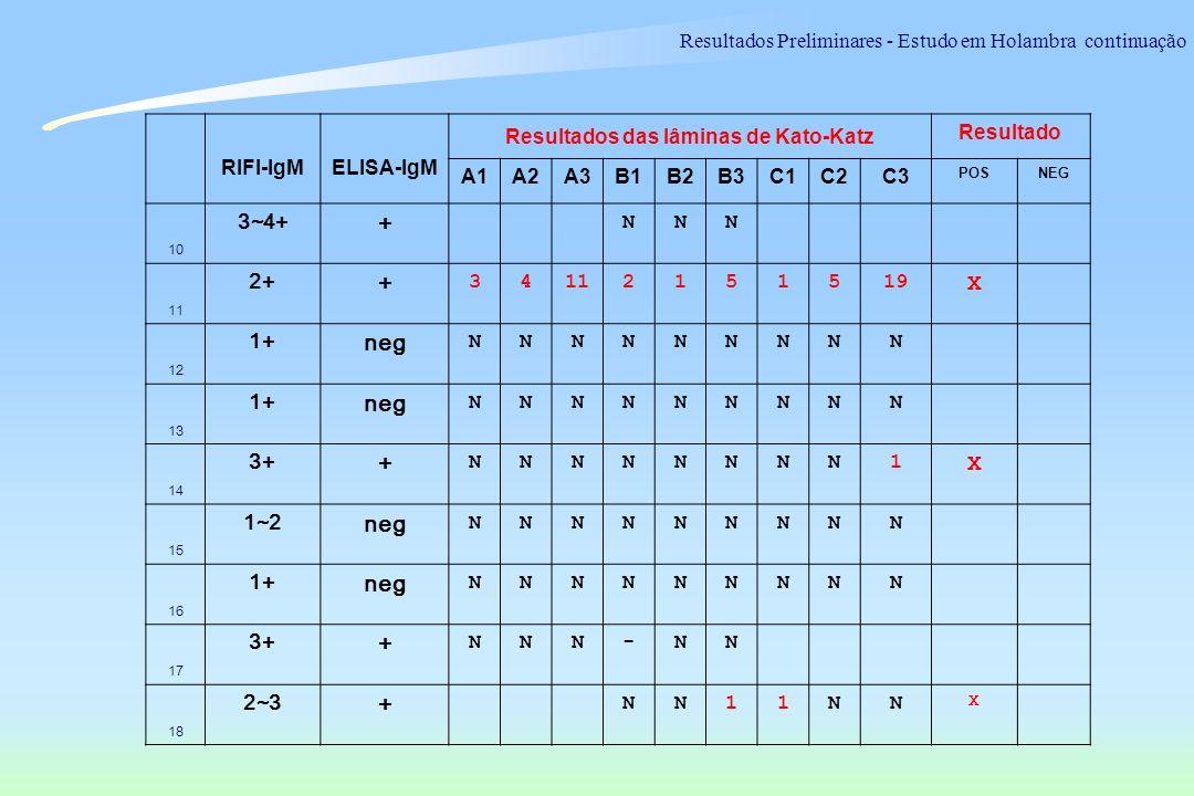 RIFI-IgMELISA-IgM Resultados das lâminas de Kato-Katz Resultado A1A2A3B1B2B3C1C2C3 POSNEG 10 3~4+ + NNN 11 2+ + 34112151519 X 12 1+ neg NNNNNNNNN 13 1