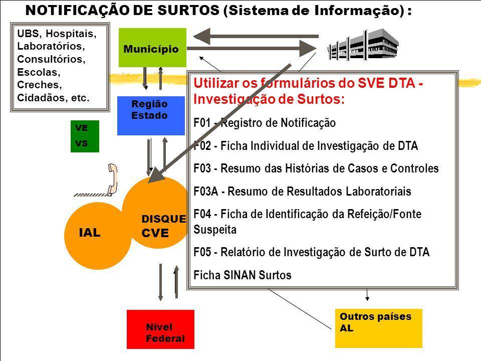 zFORMULÁRIO 1 - Registro de Notificação de Doença Transmitida por Alimentos/Água zFORMULÁRIO 2 - Ficha Individual de Investigação de Surto de Doença T