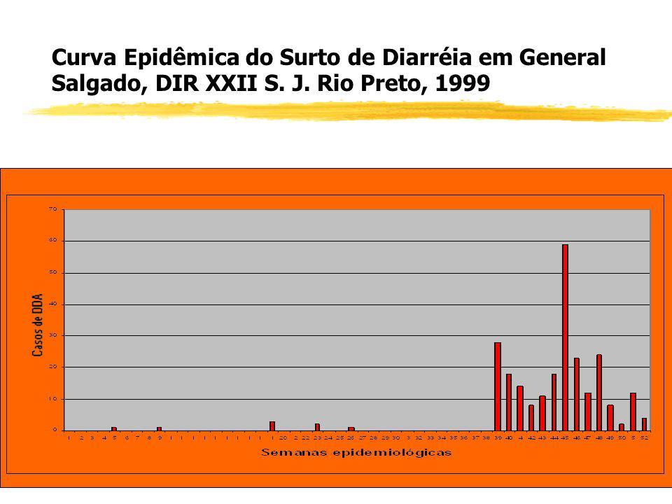 zComo interpretar uma Curva Epidêmica: 1) Considerar a forma geral, a qual pode determinar o padrão da epidemia: fonte comum ou transmissão pessoa-a-p