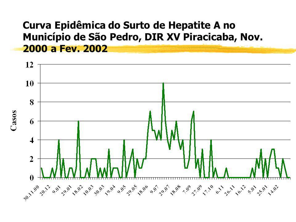 Curva Epidêmica do Surto de Diarréia em General Salgado, DIR XXII S. J. Rio Preto, 1999