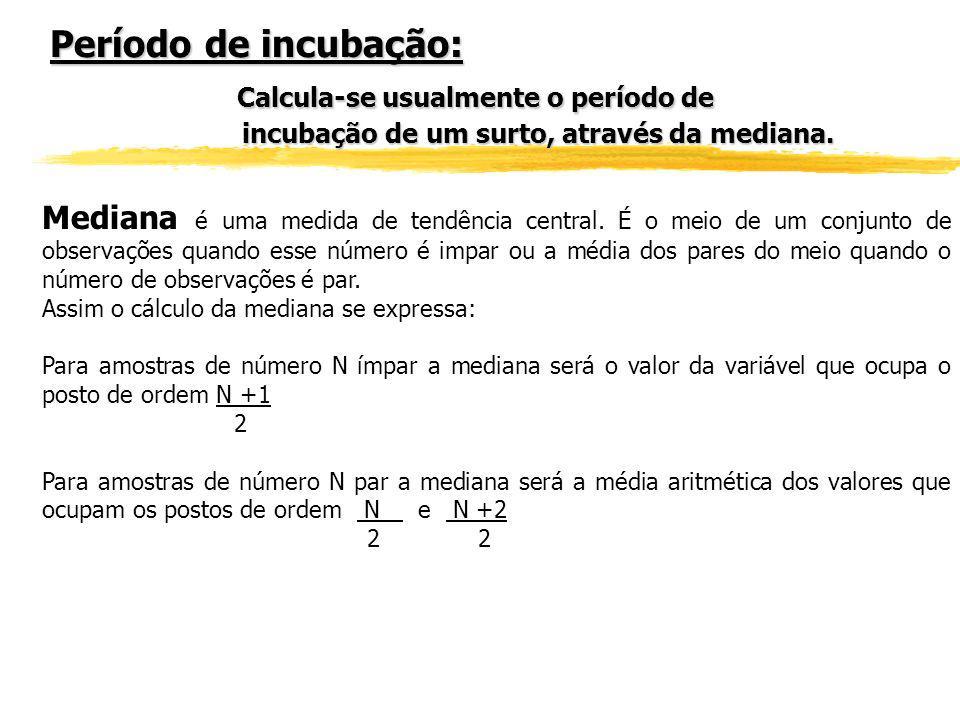 Curva Epidêmica do Surto de Hepatite A no Município de São Pedro, DIR XV Piracicaba, Nov. 2000 a Fev. 2002