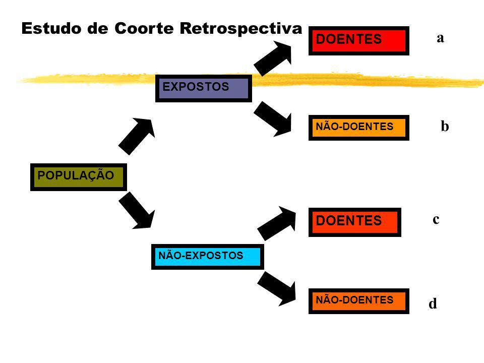 Avaliar a credibilidade das hipóteses - comparando dados/fatos - Métodos: zEstudo Retrospectivo de Coorte: zEstudo Retrospectivo de Coorte: utilizado