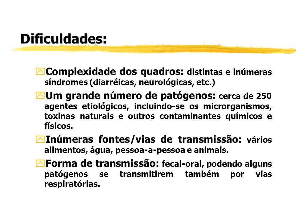 z1ª PARTE: TEÓRICA zImportância: doenças transmitidas por água/alimentos zA detecção e investigação precoce de surtos são essenciais para a vigilância