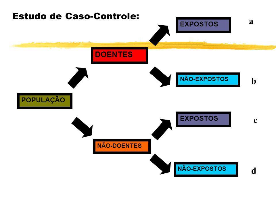 Avaliar a credibilidade das hipóteses - comparando dados/fatos - Métodos: zEstudo de Caso-Controle: zEstudo de Caso-Controle: utilizado para populaçõe