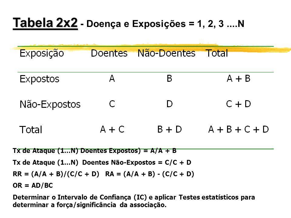 Odds Ratio (OR) Odds Ratio (OR) : zRazão de produtos cruzados ou razão de prevalências zCompara a proporção de expostos entre os casos com a proporção