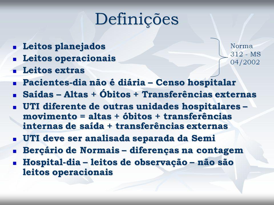 Definições Leitos planejados Leitos planejados Leitos operacionais Leitos operacionais Leitos extras Leitos extras Pacientes-dia não é diária – Censo