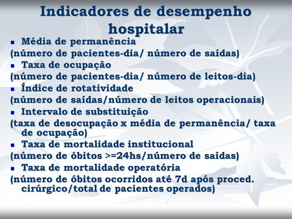 Indicadores de desempenho hospitalar Média de permanência Média de permanência (número de pacientes-dia/ número de saídas) Taxa de ocupação Taxa de oc