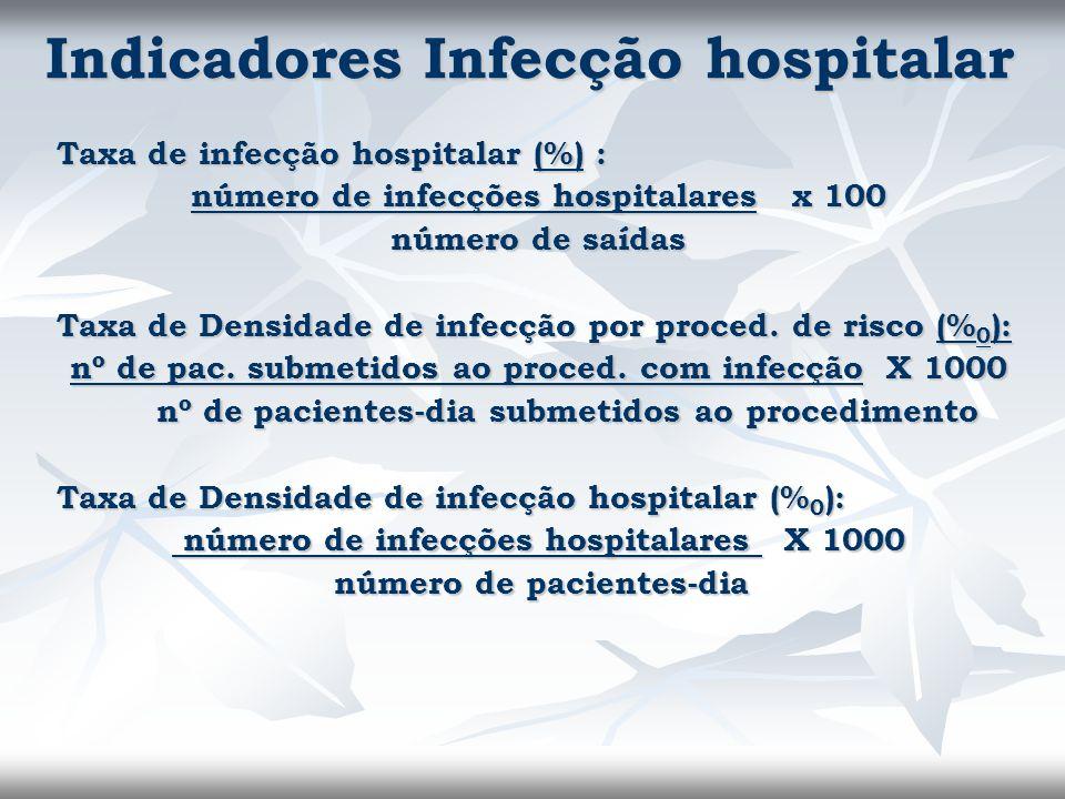 Indicadores Infecção hospitalar Taxa de infecção hospitalar (%) : número de infecções hospitalares x 100 número de saídas Taxa de Densidade de infecçã