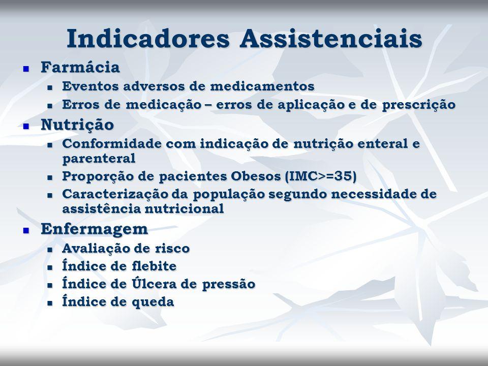 Indicadores Assistenciais Farmácia Farmácia Eventos adversos de medicamentos Eventos adversos de medicamentos Erros de medicação – erros de aplicação