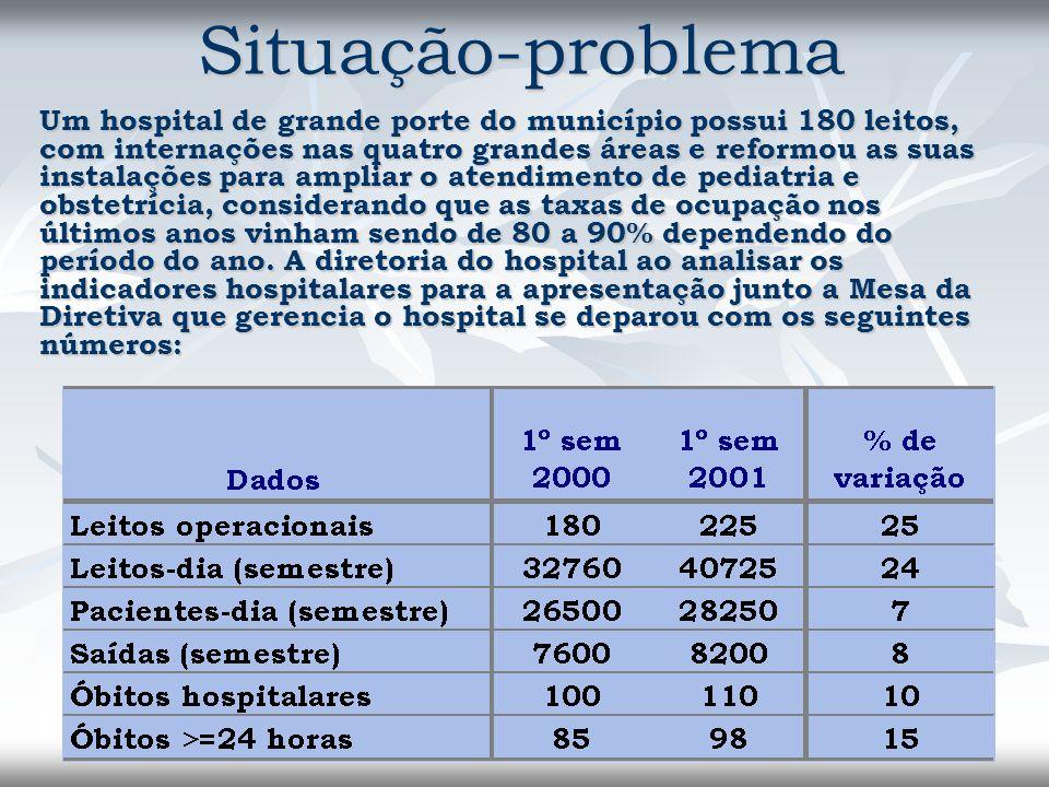 Situação-problema Um hospital de grande porte do município possui 180 leitos, com internações nas quatro grandes áreas e reformou as suas instalações