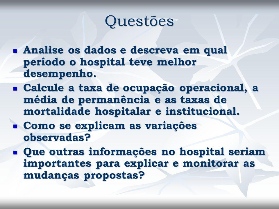 Questões Analise os dados e descreva em qual período o hospital teve melhor desempenho. Analise os dados e descreva em qual período o hospital teve me