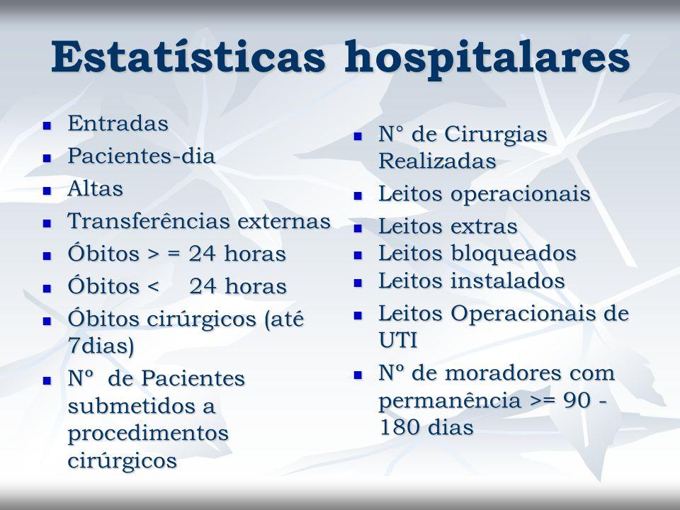 Estatísticas hospitalares Entradas Entradas Pacientes-dia Pacientes-dia Altas Altas Transferências externas Transferências externas Óbitos > = 24 hora