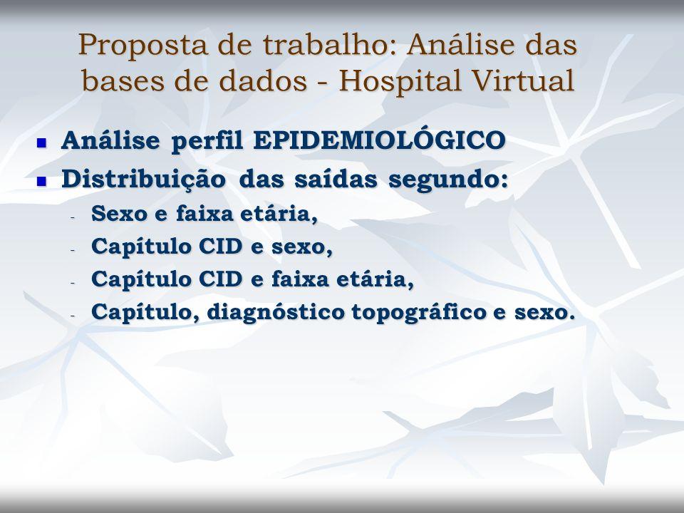 Proposta de trabalho: Análise das bases de dados - Hospital Virtual Análise perfil EPIDEMIOLÓGICO Análise perfil EPIDEMIOLÓGICO Distribuição das saída