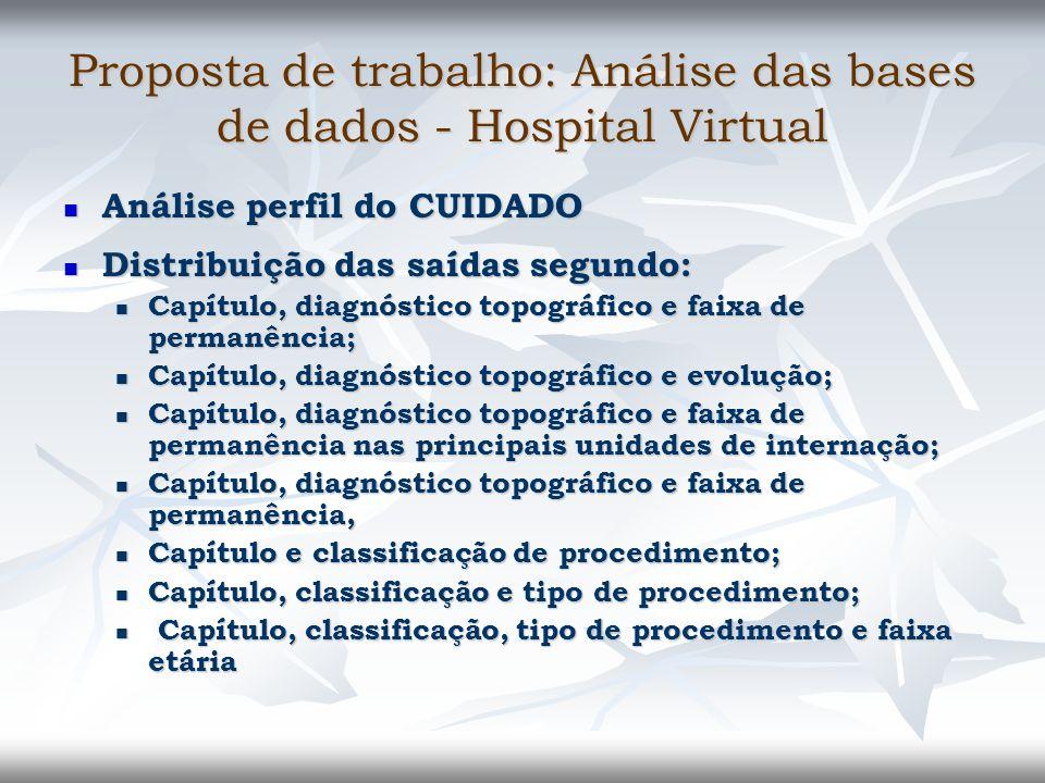 Proposta de trabalho: Análise das bases de dados - Hospital Virtual Análise perfil do CUIDADO Análise perfil do CUIDADO Distribuição das saídas segund