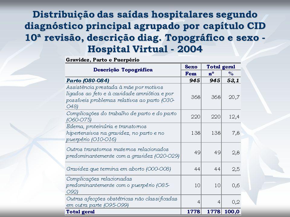 Distribuição das saídas hospitalares segundo diagnóstico principal agrupado por capítulo CID 10ª revisão, descrição diag. Topográfico e sexo - Hospita