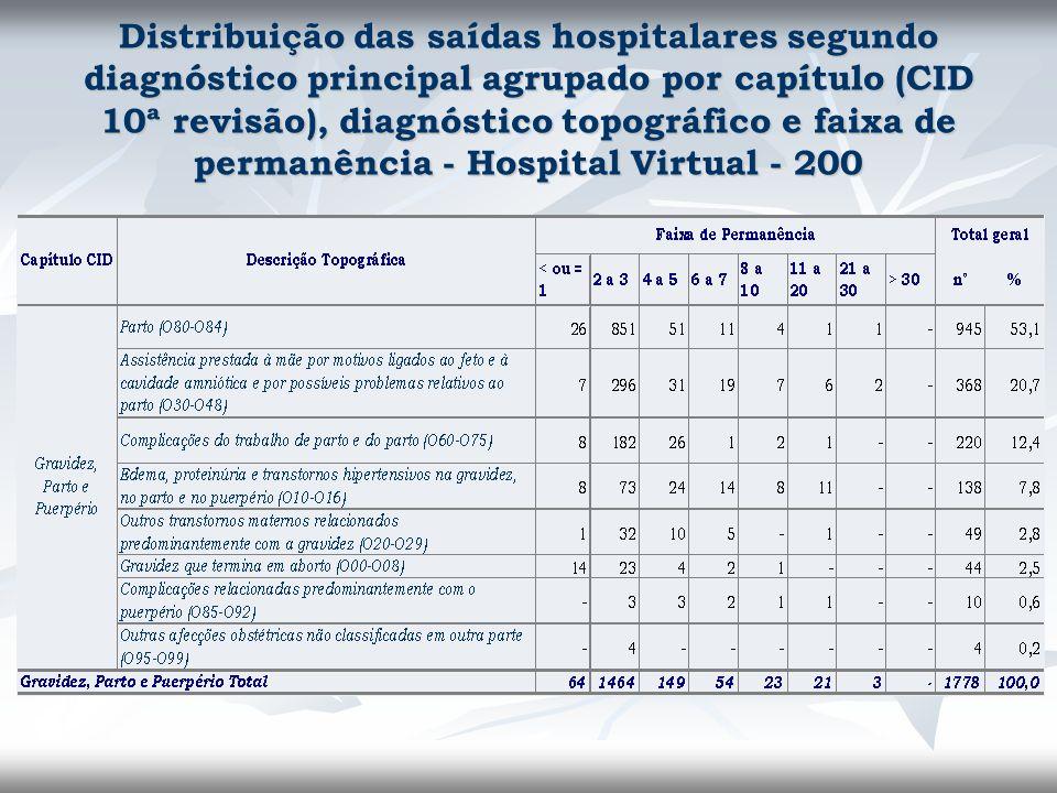 Distribuição das saídas hospitalares segundo diagnóstico principal agrupado por capítulo (CID 10ª revisão), diagnóstico topográfico e faixa de permanê