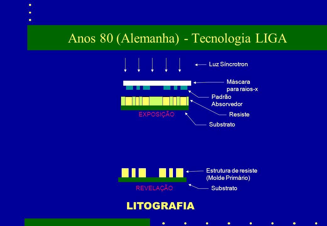 Anos 80 (Alemanha) - Tecnologia LIGA Resiste Substrato EXPOSIÇÃO Substrato Estrutura de resiste (Molde Primário) REVELAÇÃO Luz Síncrotron Máscara para